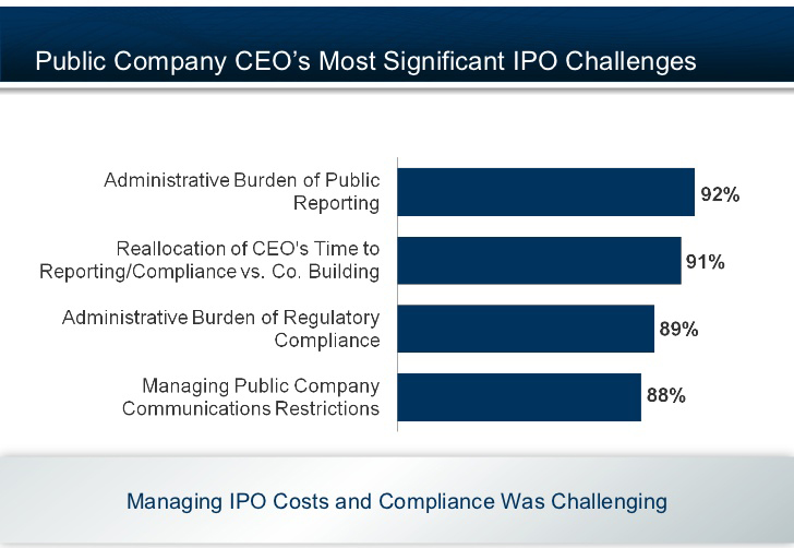 IPO Compliance – Mesprosoft
